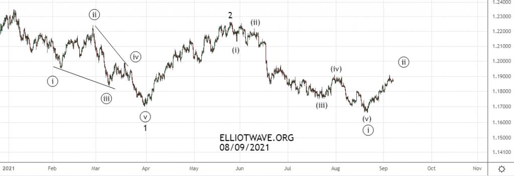 Перспективы индекса доллара