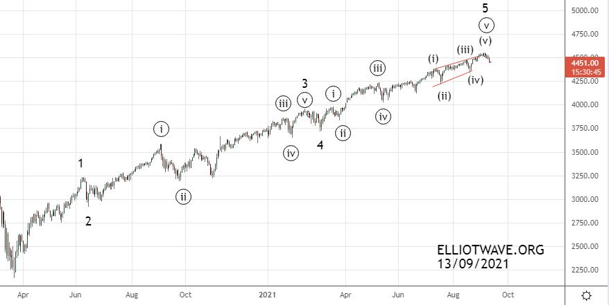 Фондовый рынок США. Среднесрочные перспективы